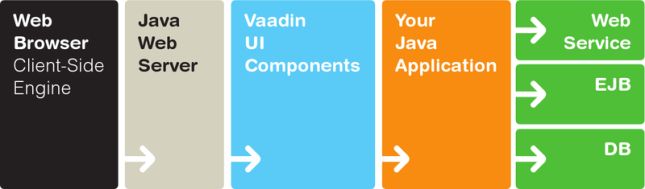 vaadin architecture less detailed